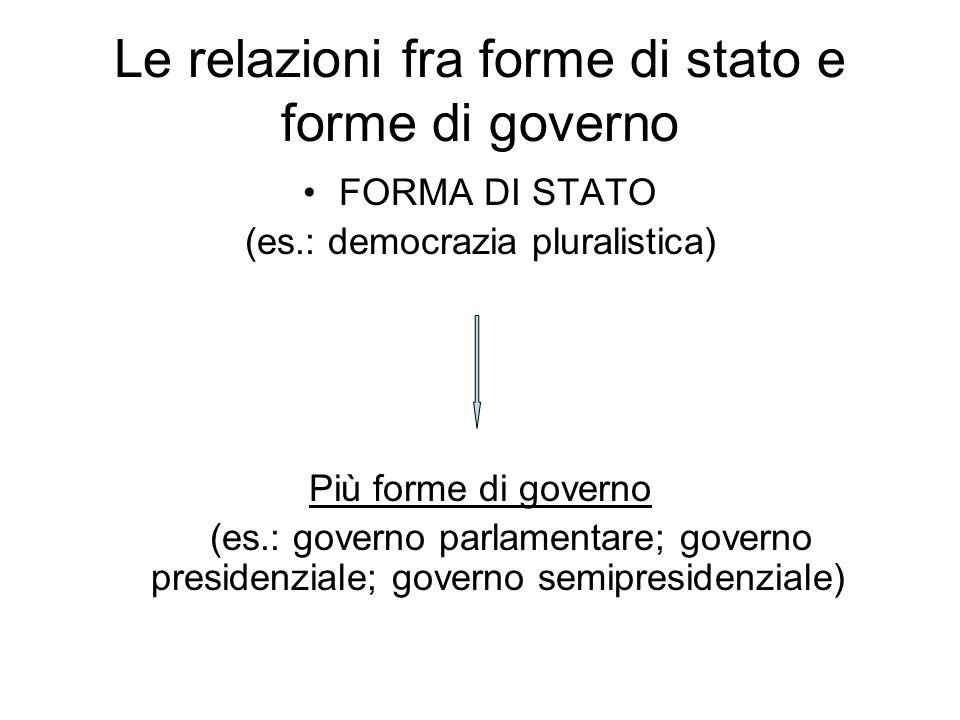 Le relazioni fra forme di stato e forme di governo FORMA DI STATO (es.: democrazia pluralistica) Più forme di governo (es.: governo parlamentare; governo presidenziale; governo semipresidenziale)