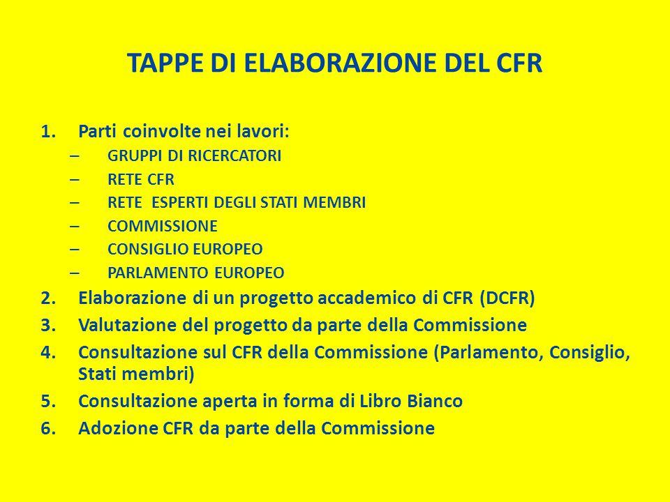 TAPPE DI ELABORAZIONE DEL CFR 1.Parti coinvolte nei lavori: – GRUPPI DI RICERCATORI – RETE CFR – RETE ESPERTI DEGLI STATI MEMBRI – COMMISSIONE – CONSIGLIO EUROPEO – PARLAMENTO EUROPEO 2.Elaborazione di un progetto accademico di CFR (DCFR) 3.Valutazione del progetto da parte della Commissione 4.Consultazione sul CFR della Commissione (Parlamento, Consiglio, Stati membri) 5.Consultazione aperta in forma di Libro Bianco 6.Adozione CFR da parte della Commissione