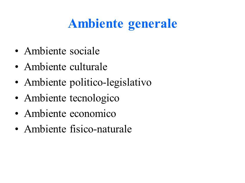 Ambiente generale Ambiente sociale Ambiente culturale Ambiente politico-legislativo Ambiente tecnologico Ambiente economico Ambiente fisico-naturale