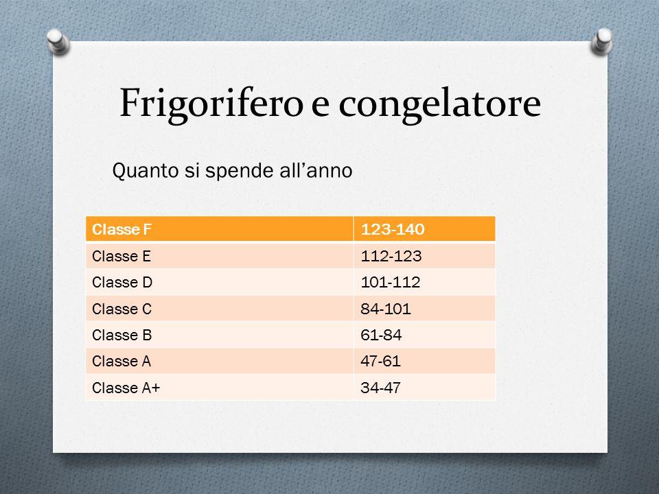 Frigorifero e congelatore Quanto si spende all'anno Classe F123-140 Classe E112-123 Classe D101-112 Classe C84-101 Classe B61-84 Classe A47-61 Classe A+34-47
