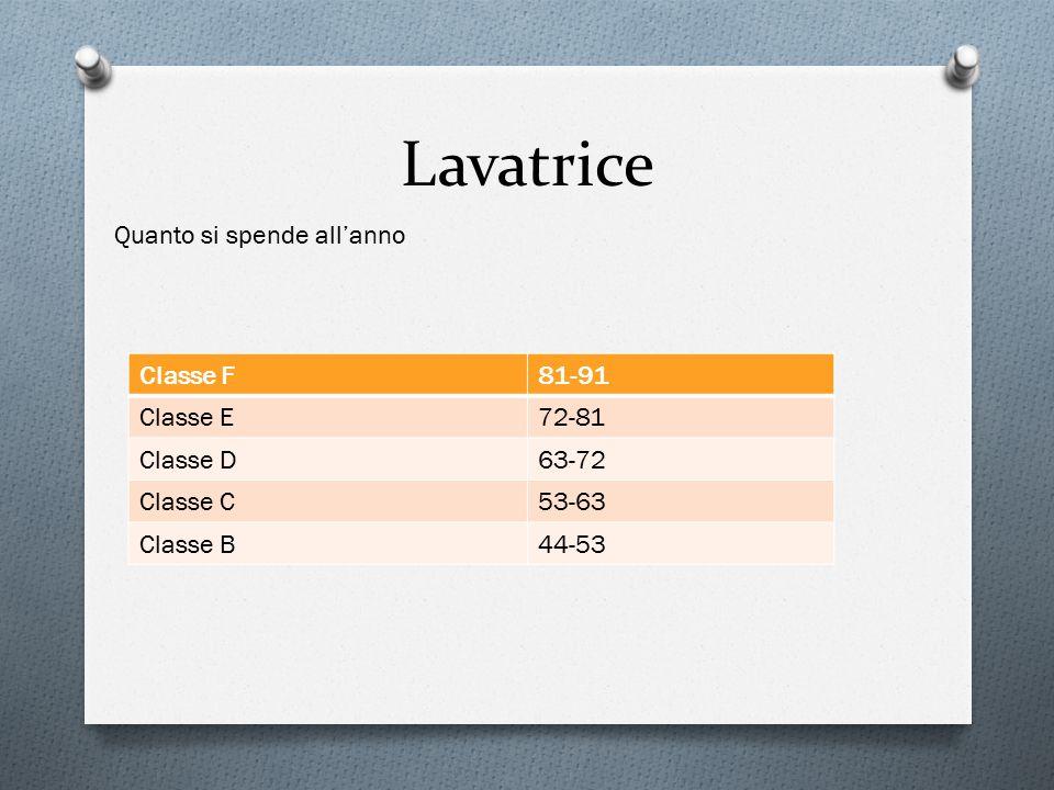Lavatrice Classe F81-91 Classe E72-81 Classe D63-72 Classe C53-63 Classe B44-53 Quanto si spende all'anno