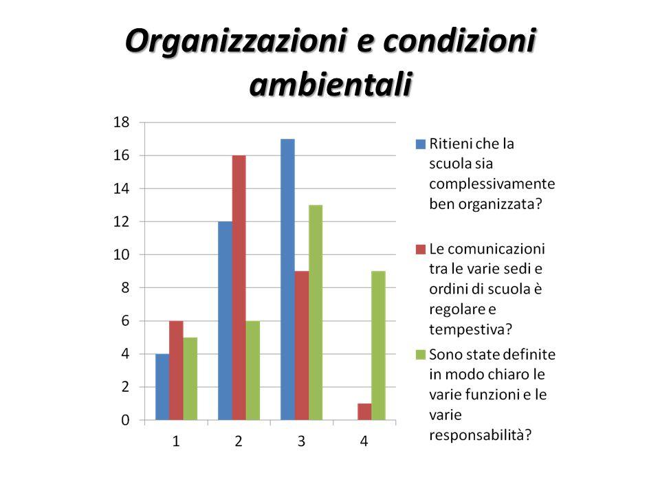 Organizzazioni e condizioni ambientali