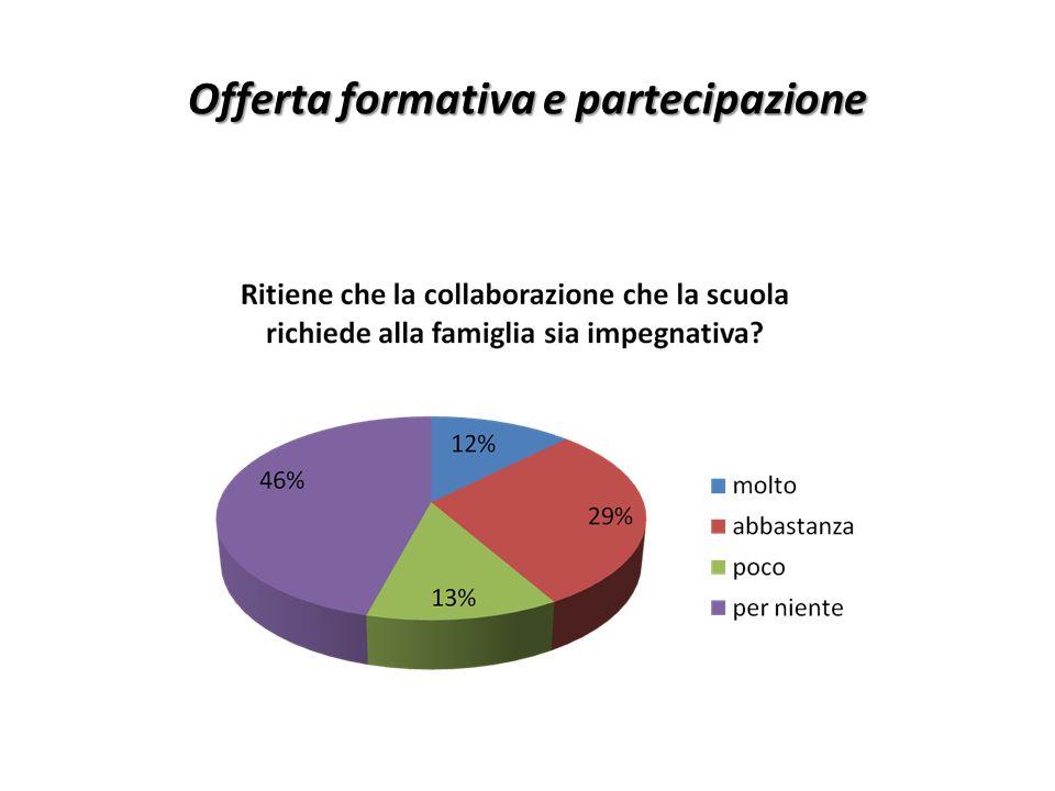 Offerta formativa e partecipazione