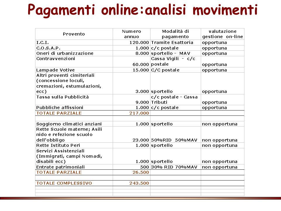 Pagamenti online:analisi movimenti