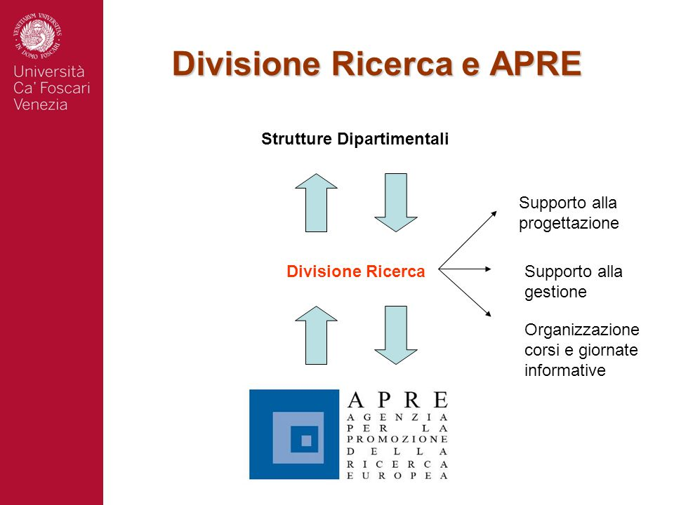 Divisione Ricerca e APRE Divisione Ricerca Strutture Dipartimentali Supporto alla progettazione Supporto alla gestione Organizzazione corsi e giornate