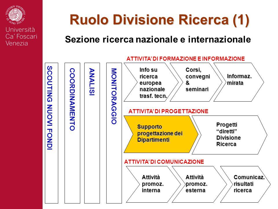 Ruolo Divisione Ricerca (1) Sezione ricerca nazionale e internazionale SCOUTING NUOVI FONDI COORDINAMENTOANALISI MONITORAGGIO ATTIVITA' DI FORMAZIONE