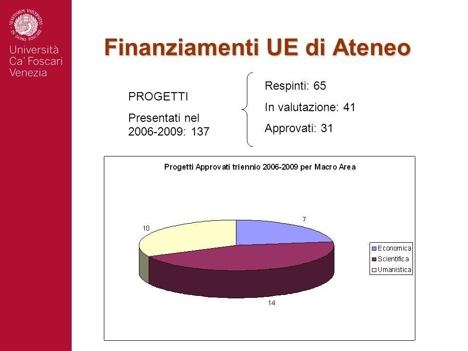 Finanziamenti UE di Ateneo (2) Assegnazione complessiva per Ca' Foscari: 4.166.751 €
