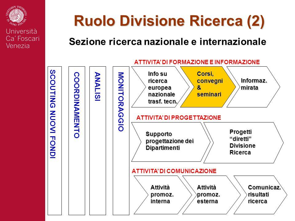 Ruolo Divisione Ricerca (2) Sezione ricerca nazionale e internazionale SCOUTING NUOVI FONDI COORDINAMENTOANALISI MONITORAGGIO ATTIVITA' DI FORMAZIONE