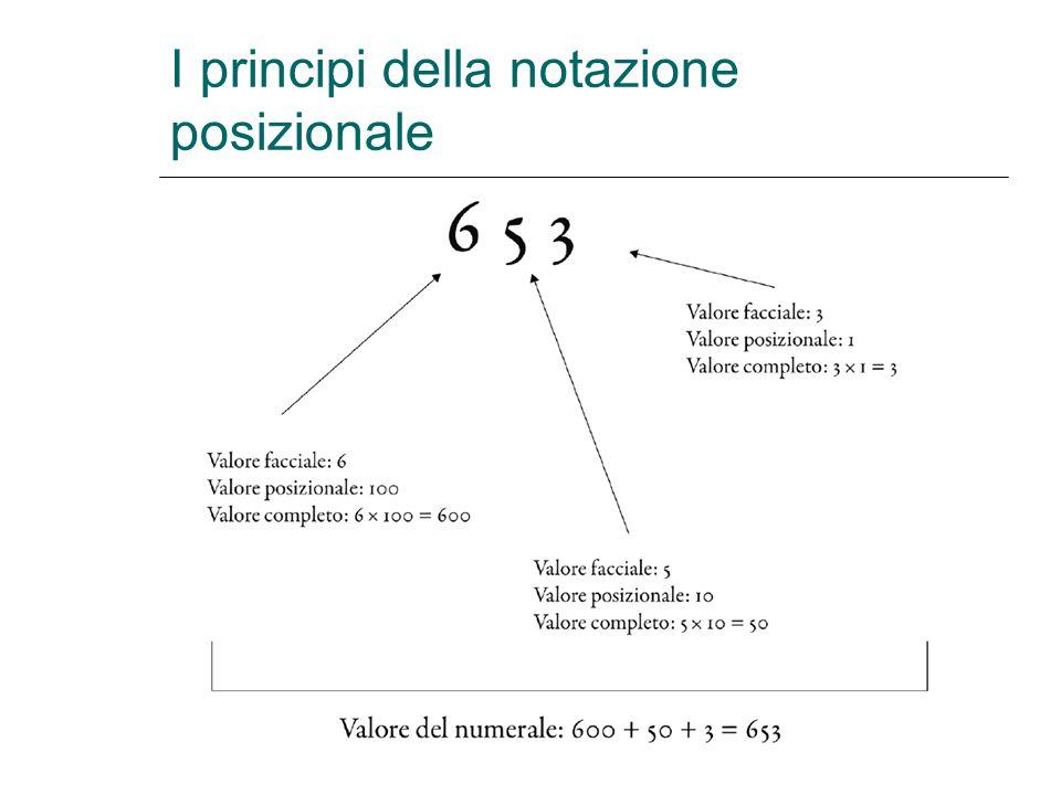 I principi della notazione posizionale