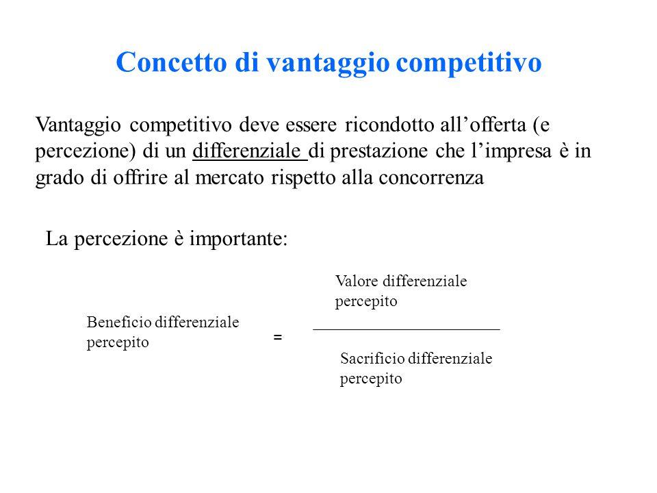 Concetto di vantaggio competitivo Vantaggio competitivo deve essere ricondotto all'offerta (e percezione) di un differenziale di prestazione che l'impresa è in grado di offrire al mercato rispetto alla concorrenza La percezione è importante: Beneficio differenziale percepito = Valore differenziale percepito Sacrificio differenziale percepito