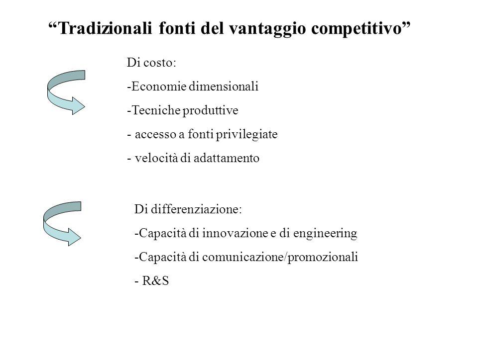 Tradizionali fonti del vantaggio competitivo Di costo: -Economie dimensionali -Tecniche produttive - accesso a fonti privilegiate - velocità di adattamento Di differenziazione: -Capacità di innovazione e di engineering -Capacità di comunicazione/promozionali - R&S