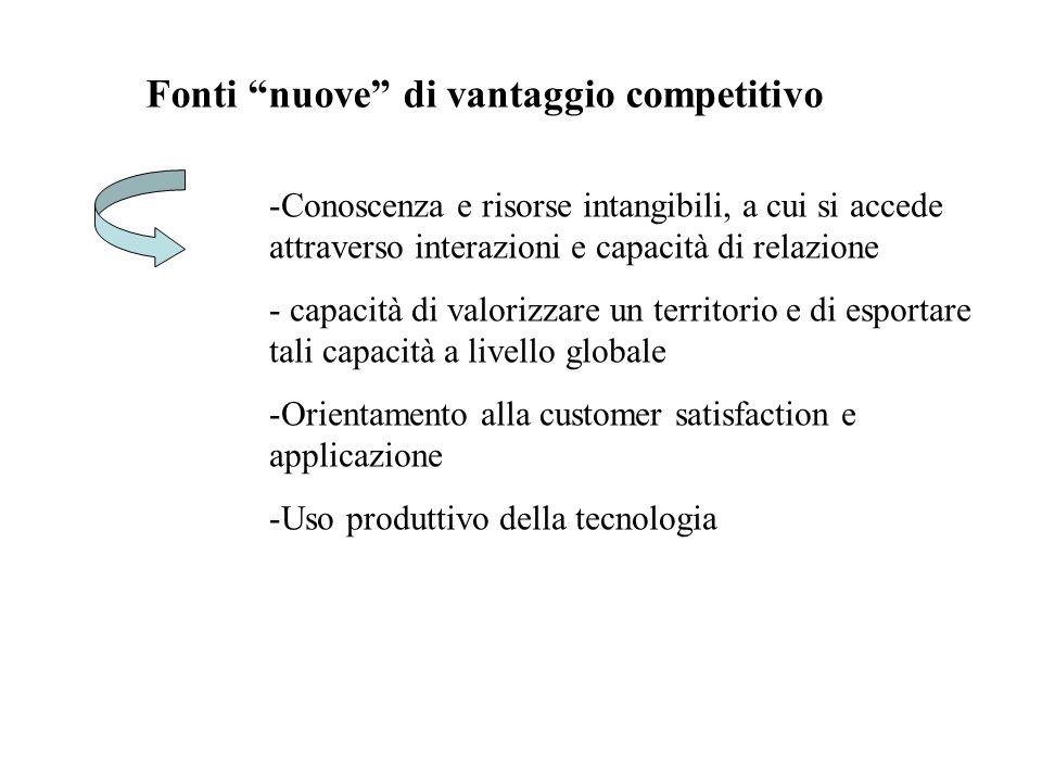 """Fonti """"nuove"""" di vantaggio competitivo -Conoscenza e risorse intangibili, a cui si accede attraverso interazioni e capacità di relazione - capacità di"""