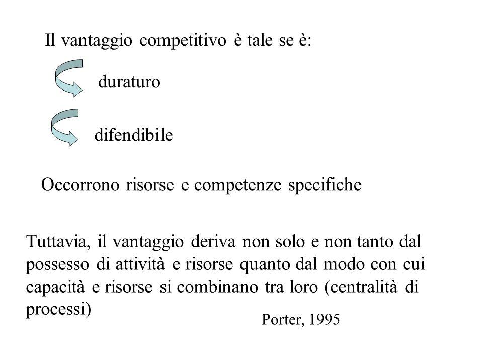 Il vantaggio competitivo è tale se è: duraturo difendibile Occorrono risorse e competenze specifiche Tuttavia, il vantaggio deriva non solo e non tant