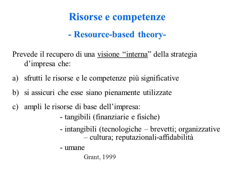Risorse e competenze - Resource-based theory- Prevede il recupero di una visione interna della strategia d'impresa che: a)sfrutti le risorse e le competenze più significative b)si assicuri che esse siano pienamente utilizzate c)ampli le risorse di base dell'impresa: - tangibili (finanziarie e fisiche) - intangibili (tecnologiche – brevetti; organizzative – cultura; reputazionali-affidabilità - umane Grant, 1999