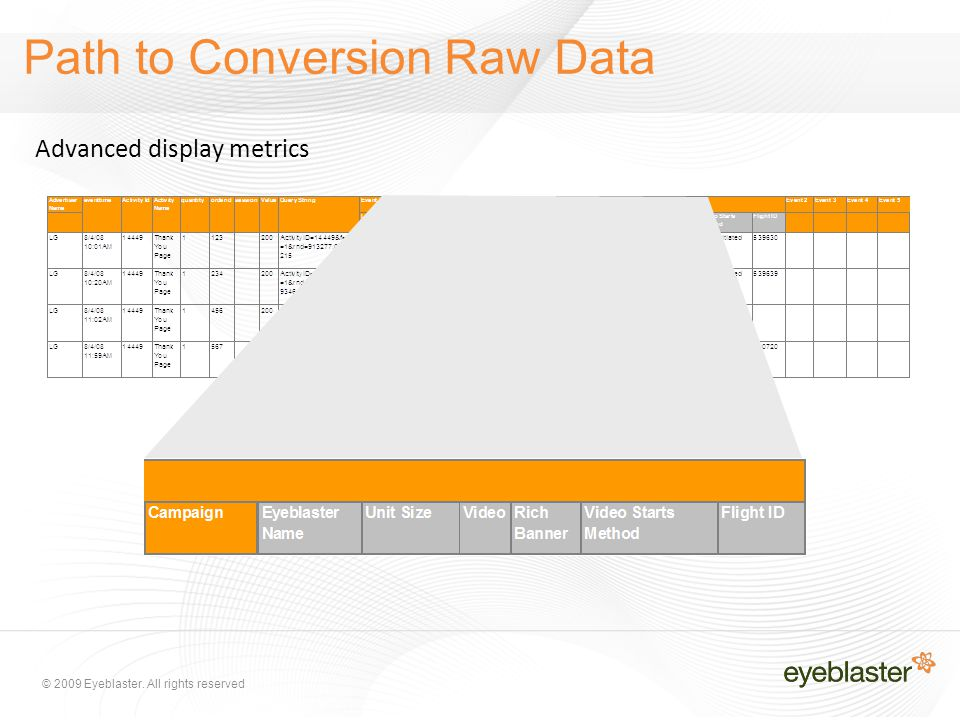 © 2009 Eyeblaster. All rights reserved Path to Conversion Raw Data Advanced display metrics