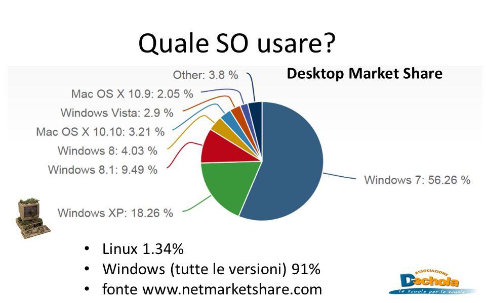 Quale SO usare? Linux 1.34% Windows (tutte le versioni) 91% fonte www.netmarketshare.com Desktop Market Share