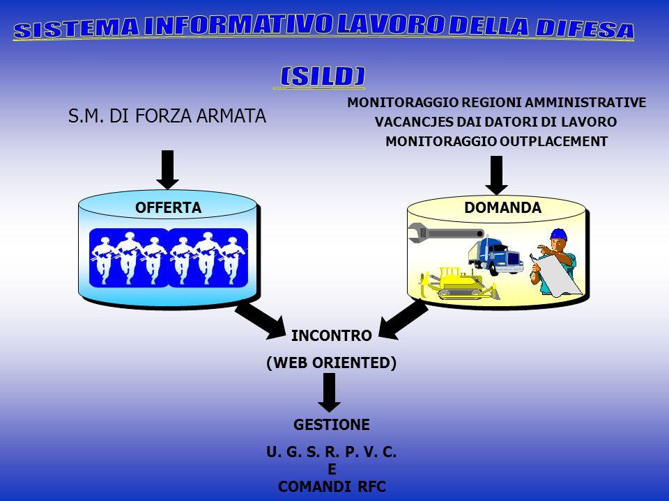 S.M. DI FORZA ARMATA OFFERTA MONITORAGGIO REGIONI AMMINISTRATIVE VACANCJES DAI DATORI DI LAVORO MONITORAGGIO OUTPLACEMENT DOMANDA INCONTRO (WEB ORIENT