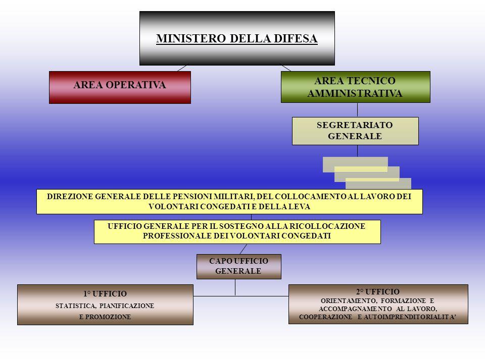 UFFICI PERIFERICI INTERFORZE COMANDI RFC/R NUCLEI PER IL COLLOCAMENTO AL LAVORO DEI MILITARI VOLONTARI CONGEDATI STRUTTURA CENTRALE PREVIMIL UFFICIO GENERALE PER IL SOSTEGNO ALLA RICOLLOCAZIONE PROFESSIONALE DEI VOLONTARI CONGEDATI (D.M.