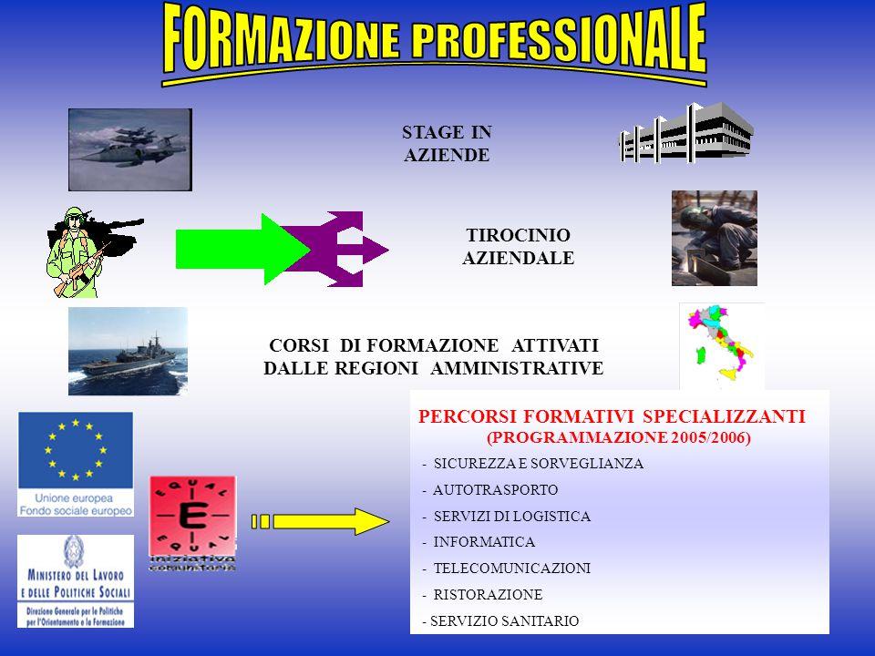 TIROCINIO AZIENDALE CORSI DI FORMAZIONE ATTIVATI DALLE REGIONI AMMINISTRATIVE STAGE IN AZIENDE PERCORSI FORMATIVI SPECIALIZZANTI (PROGRAMMAZIONE 2005/