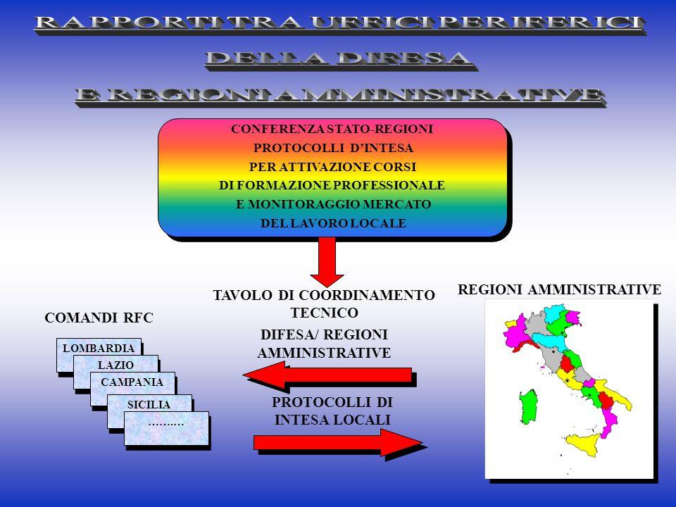 CONFERENZA STATO-REGIONI PROTOCOLLI D'INTESA PER ATTIVAZIONE CORSI DI FORMAZIONE PROFESSIONALE E MONITORAGGIO MERCATO DEL LAVORO LOCALE CONFERENZA STA