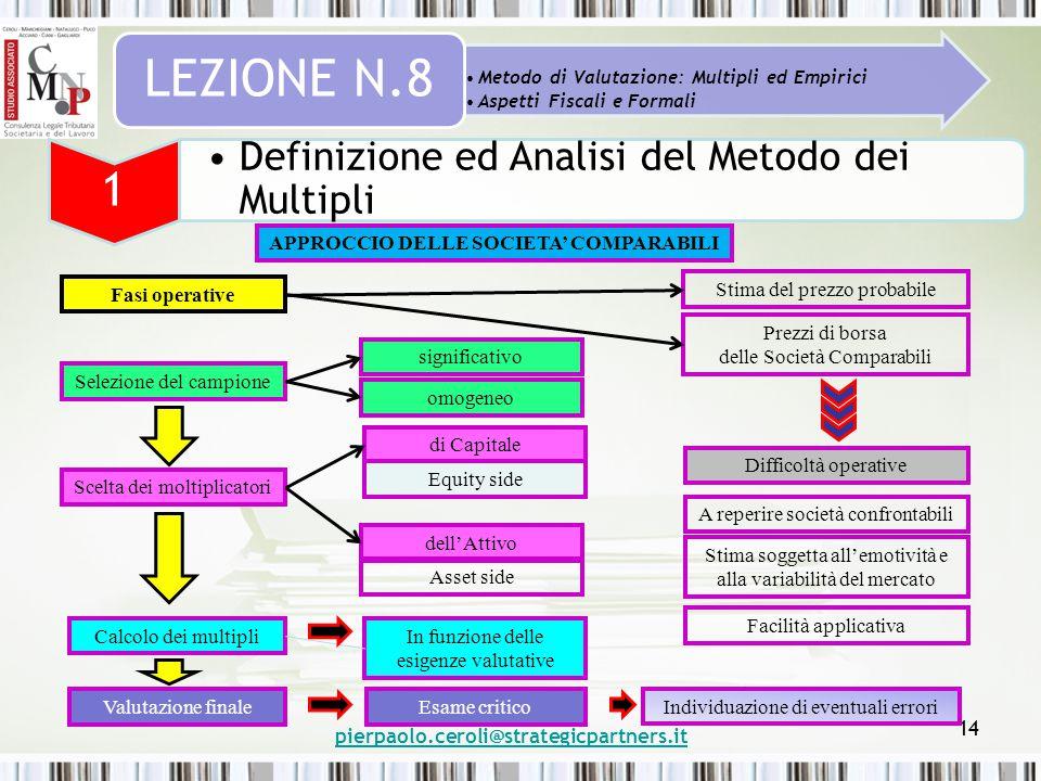 pierpaolo.ceroli@strategicpartners.it 14 Metodo di Valutazione: Multipli ed Empirici Aspetti Fiscali e Formali LEZIONE N.8 1 Definizione ed Analisi de