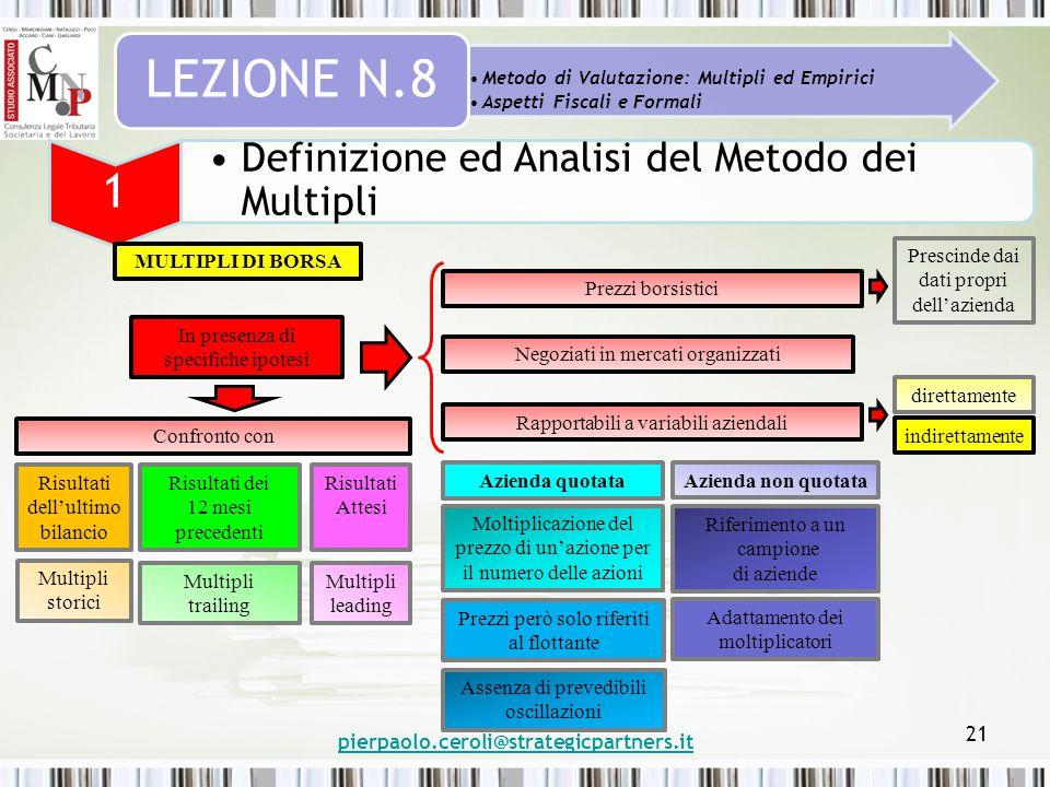 pierpaolo.ceroli@strategicpartners.it 21 Metodo di Valutazione: Multipli ed Empirici Aspetti Fiscali e Formali LEZIONE N.8 1 Definizione ed Analisi de