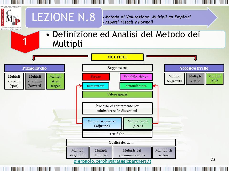 pierpaolo.ceroli@strategicpartners.it 23 Metodo di Valutazione: Multipli ed Empirici Aspetti Fiscali e Formali LEZIONE N.8 1 Definizione ed Analisi de