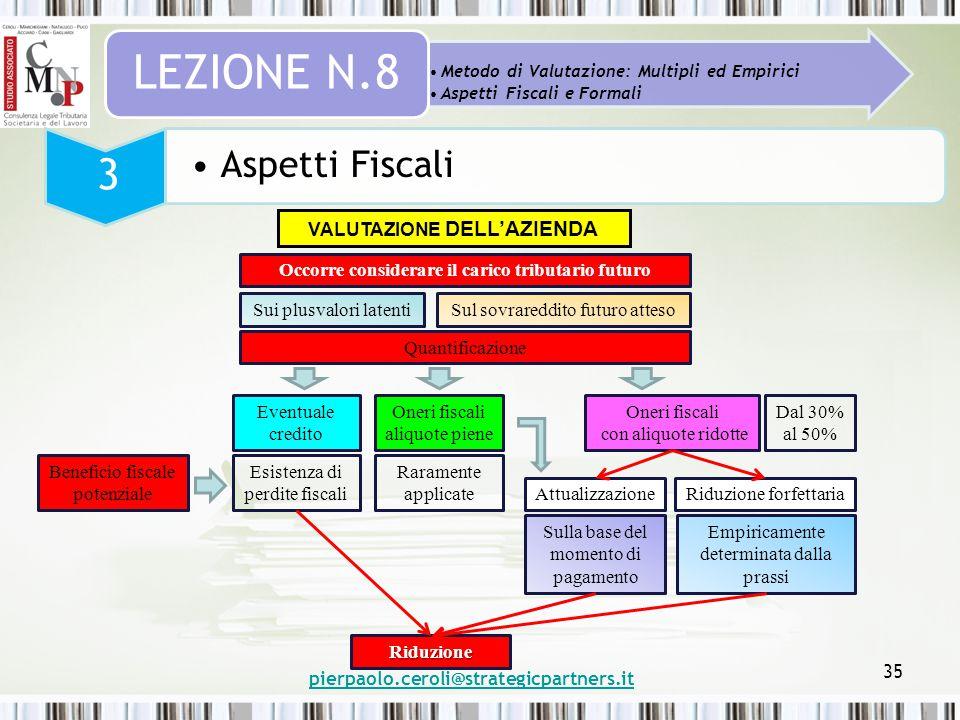 pierpaolo.ceroli@strategicpartners.it 35 Metodo di Valutazione: Multipli ed Empirici Aspetti Fiscali e Formali LEZIONE N.8 3 Aspetti Fiscali VALUTAZIO
