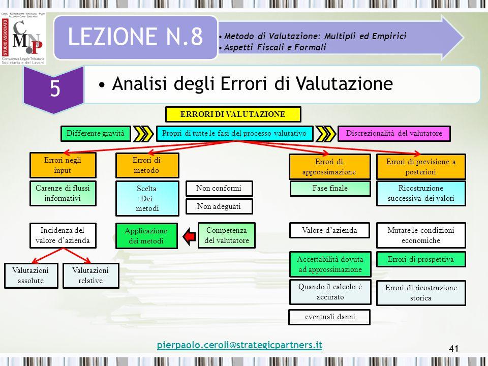 pierpaolo.ceroli@strategicpartners.it 41 Metodo di Valutazione: Multipli ed Empirici Aspetti Fiscali e Formali LEZIONE N.8 5 Analisi degli Errori di V