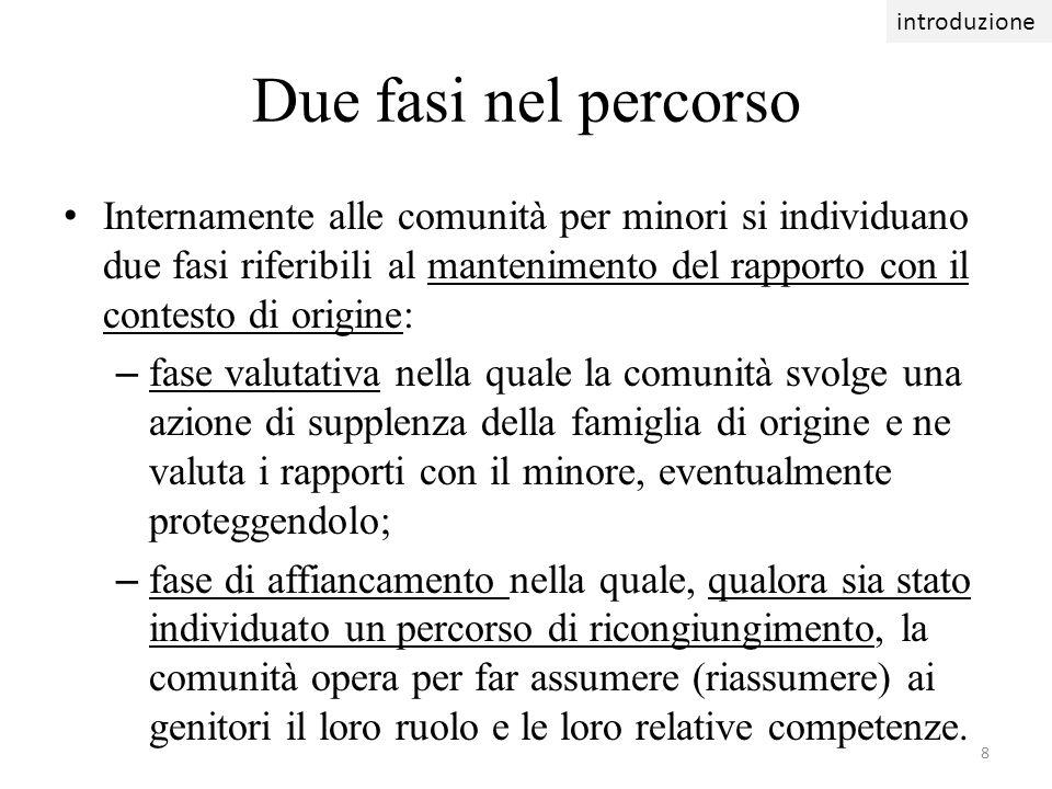 49 comunità e famiglia Domande Saglietti M., 2012, Organizzare le case famiglia, Carocci, Roma, pag.