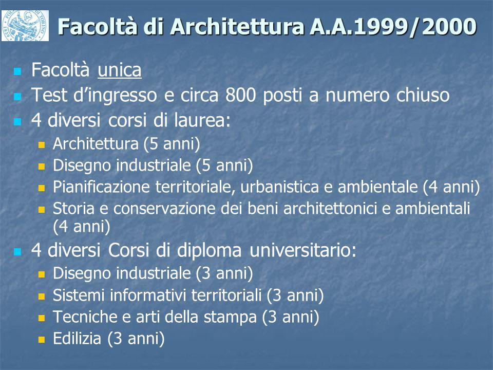 Facoltà di Architettura A.A.1999/2000 Facoltà unica Test d'ingresso e circa 800 posti a numero chiuso 4 diversi corsi di laurea: Architettura (5 anni)