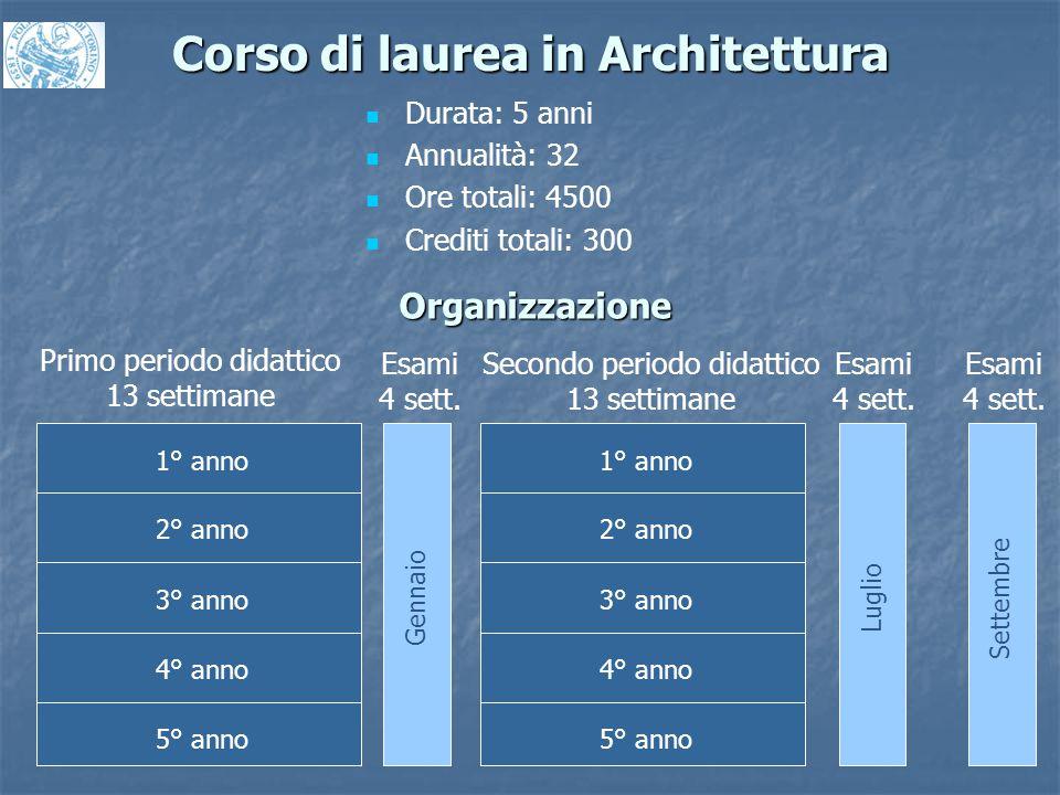Corso di laurea in Architettura Durata: 5 anni Annualità: 32 Ore totali: 4500 Crediti totali: 300 Organizzazione 1° anno 2° anno 3° anno 4° anno 5° an