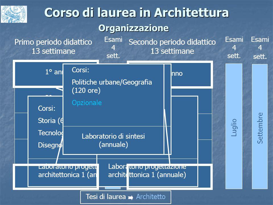 Corso di laurea in Architettura Organizzazione 1° anno 2° anno 3° anno 4° anno 5° anno Primo periodo didattico 13 settimane Secondo periodo didattico