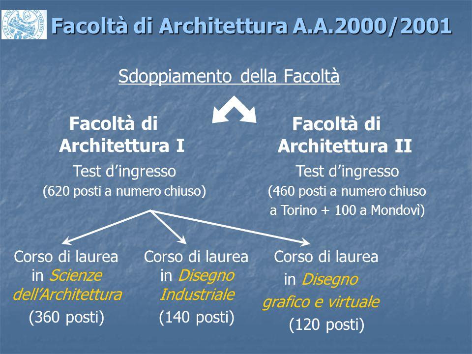Sdoppiamento della Facoltà Facoltà di Architettura A.A.2000/2001 Facoltà di Architettura II Test d'ingresso (460 posti a numero chiuso a Torino + 100