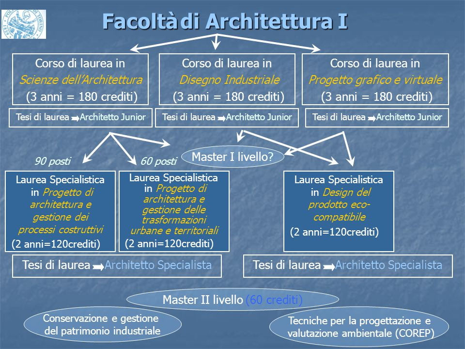 Master I livello? Corso di laurea in Scienze dell'Architettura (3 anni = 180 crediti) Corso di laurea in Disegno Industriale (3 anni = 180 crediti) Fa