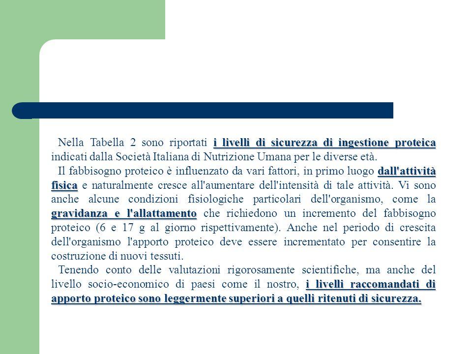 i livelli di sicurezza di ingestione proteica Nella Tabella 2 sono riportati i livelli di sicurezza di ingestione proteica indicati dalla Società Italiana di Nutrizione Umana per le diverse età.