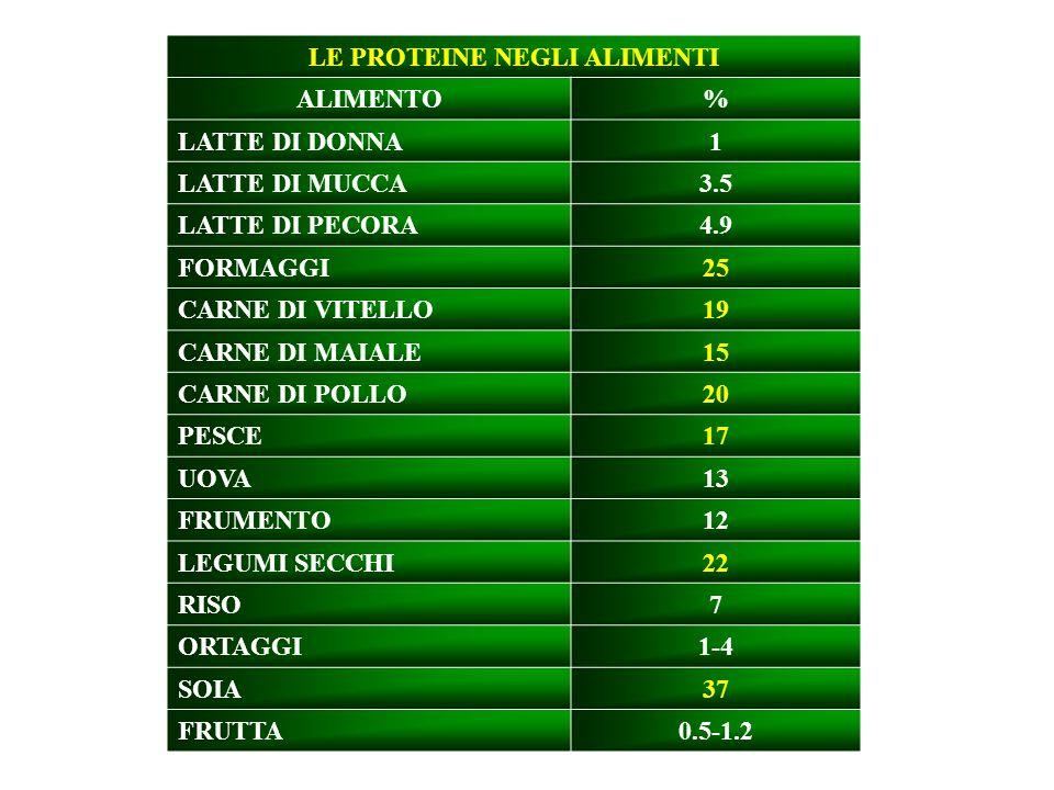 LE PROTEINE NEGLI ALIMENTI ALIMENTO% LATTE DI DONNA1 LATTE DI MUCCA3.5 LATTE DI PECORA4.9 FORMAGGI25 CARNE DI VITELLO19 CARNE DI MAIALE15 CARNE DI POLLO20 PESCE17 UOVA13 FRUMENTO12 LEGUMI SECCHI22 RISO7 ORTAGGI1-4 SOIA37 FRUTTA0.5-1.2