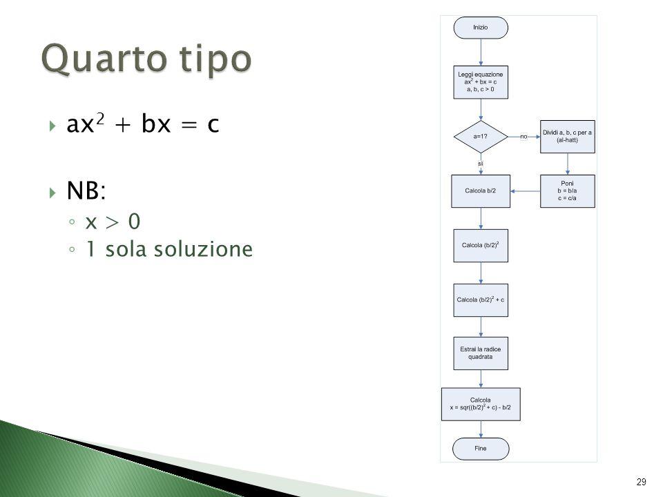  ax 2 + bx = c  NB: ◦ x > 0 ◦ 1 sola soluzione 29