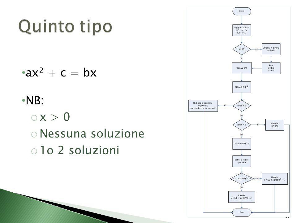 30 ax 2 + c = bx NB:  x > 0  Nessuna soluzione  1o 2 soluzioni