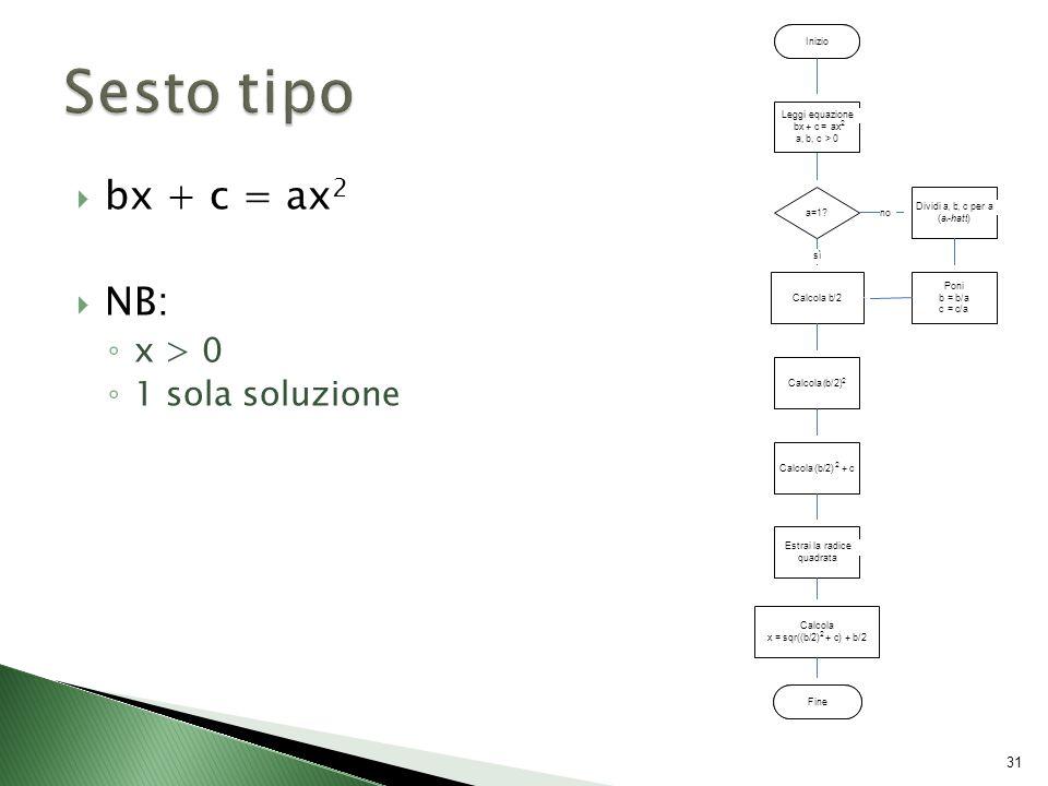  bx + c = ax 2  NB: ◦ x > 0 ◦ 1 sola soluzione 31 Inizio Calcola b/2 a=1.