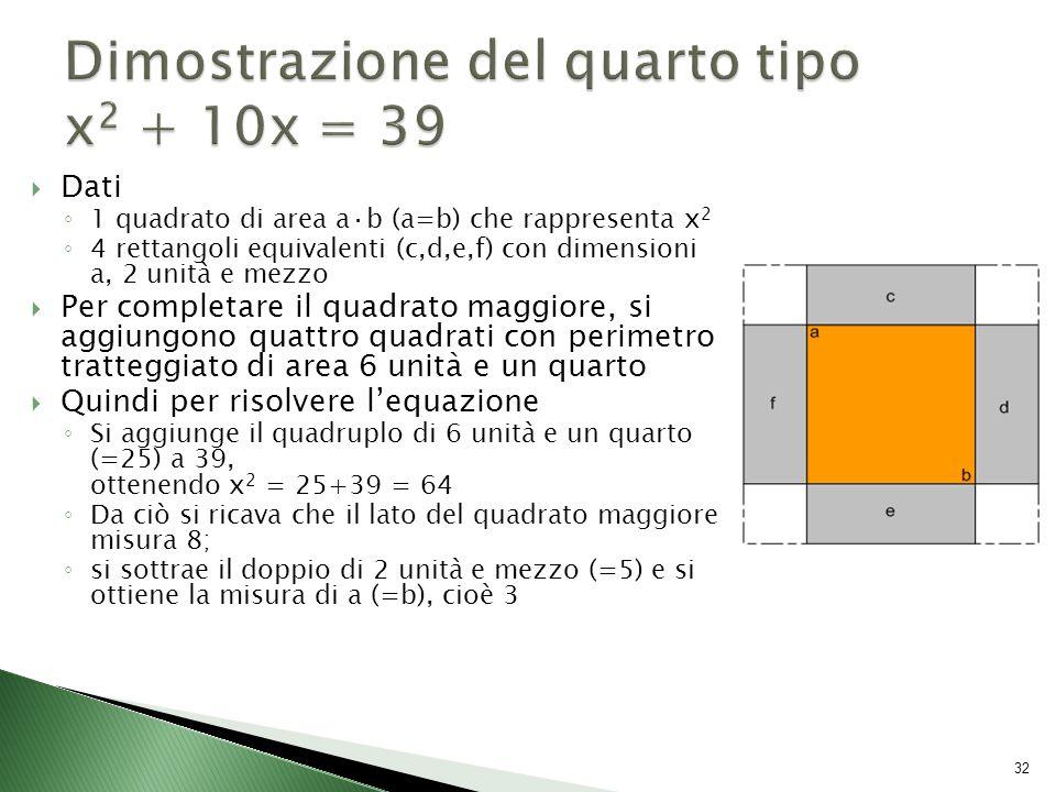  Dati ◦ 1 quadrato di area a·b (a=b) che rappresenta x 2 ◦ 4 rettangoli equivalenti (c,d,e,f) con dimensioni a, 2 unità e mezzo  Per completare il quadrato maggiore, si aggiungono quattro quadrati con perimetro tratteggiato di area 6 unità e un quarto  Quindi per risolvere l'equazione ◦ Si aggiunge il quadruplo di 6 unità e un quarto (=25) a 39, ottenendo x 2 = 25+39 = 64 ◦ Da ciò si ricava che il lato del quadrato maggiore misura 8; ◦ si sottrae il doppio di 2 unità e mezzo (=5) e si ottiene la misura di a (=b), cioè 3 32