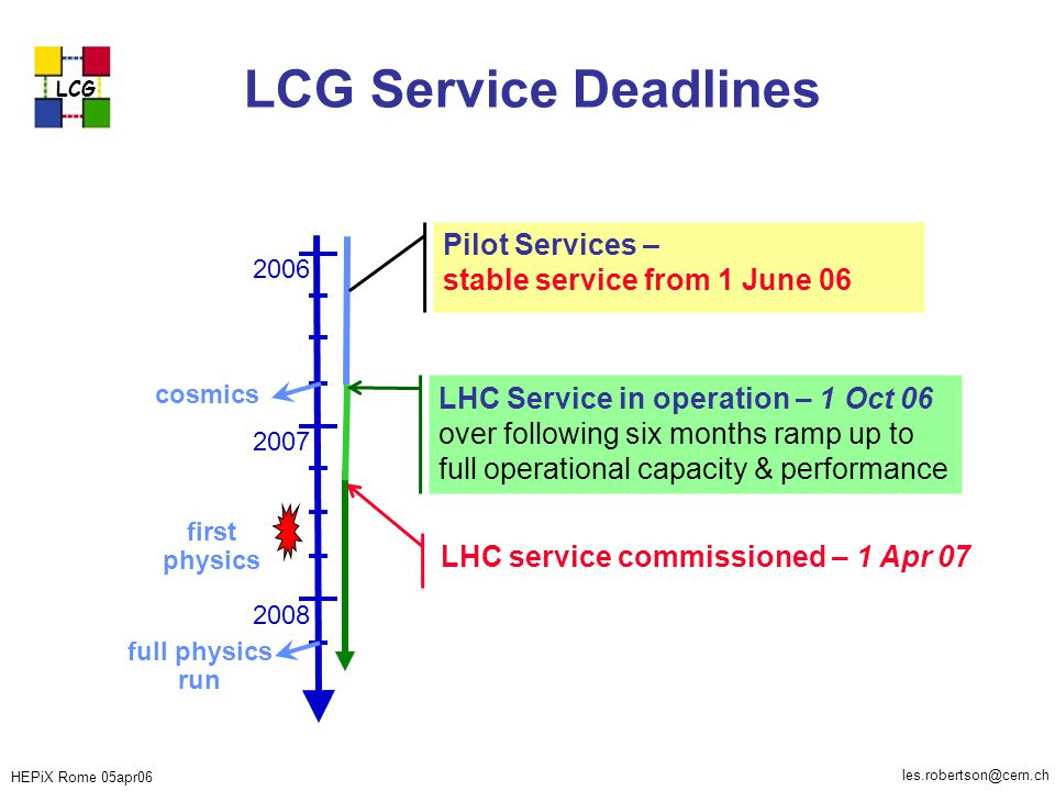 HEPiX Rome 05apr06 LCG les.robertson@cern.ch LCG Service Deadlines full physics run first physics cosmics 2007 2008 2006 Pilot Services – stable service from 1 June 06 LHC Service in operation – 1 Oct 06 over following six months ramp up to full operational capacity & performance LHC service commissioned – 1 Apr 07