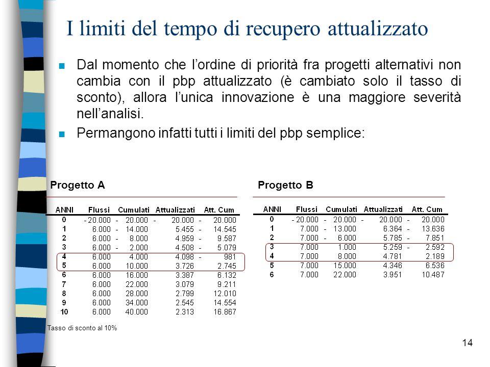 14 I limiti del tempo di recupero attualizzato n Dal momento che l'ordine di priorità fra progetti alternativi non cambia con il pbp attualizzato (è cambiato solo il tasso di sconto), allora l'unica innovazione è una maggiore severità nell'analisi.