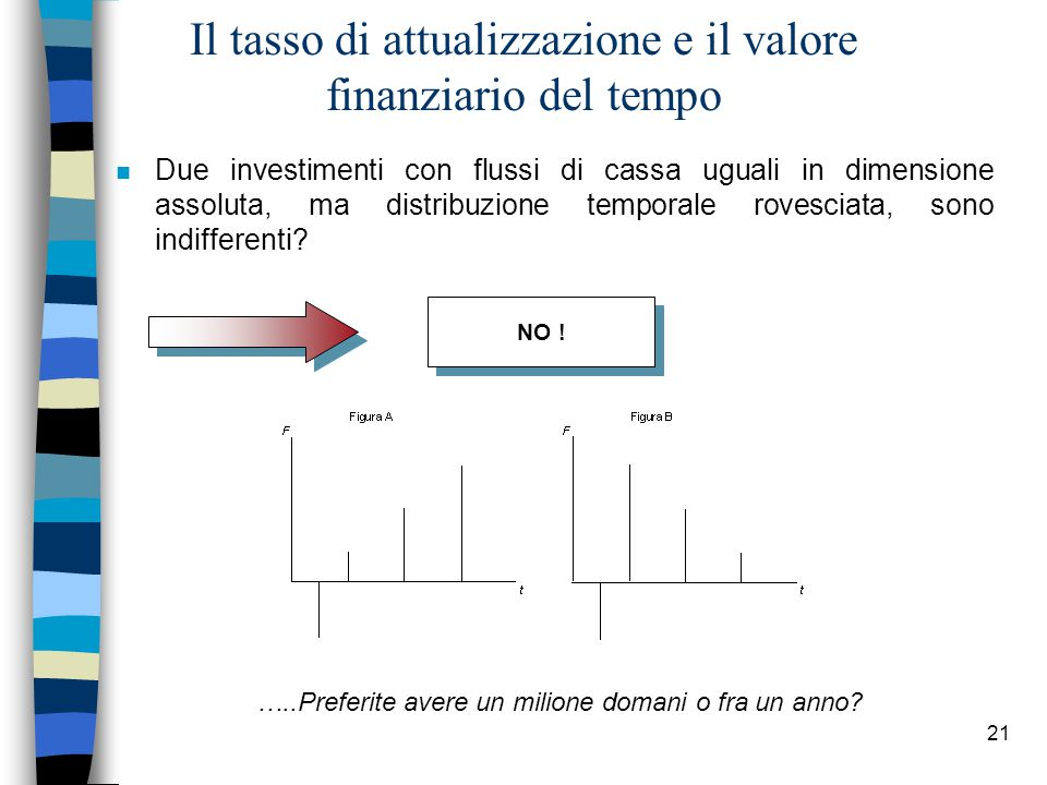 21 Il tasso di attualizzazione e il valore finanziario del tempo n Due investimenti con flussi di cassa uguali in dimensione assoluta, ma distribuzione temporale rovesciata, sono indifferenti.