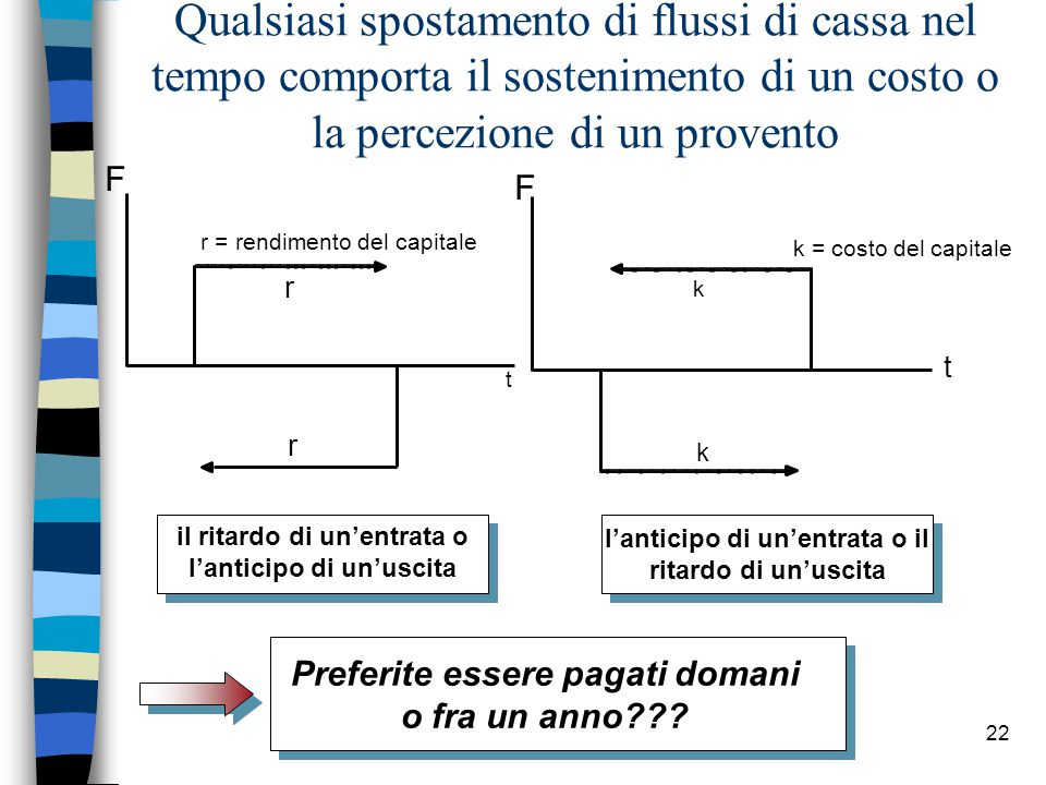 22 Qualsiasi spostamento di flussi di cassa nel tempo comporta il sostenimento di un costo o la percezione di un provento r = rendimento del capitale