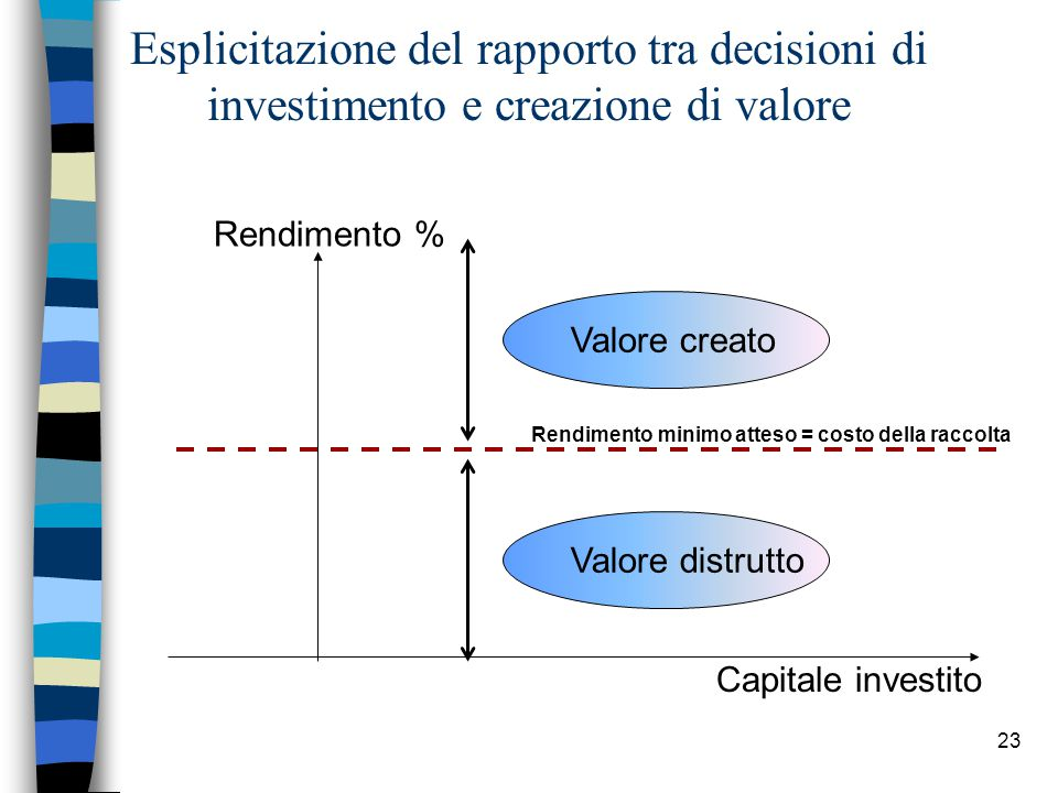 23 Esplicitazione del rapporto tra decisioni di investimento e creazione di valore Capitale investito Rendimento % Rendimento minimo atteso = costo della raccolta Valore creatoValore distrutto