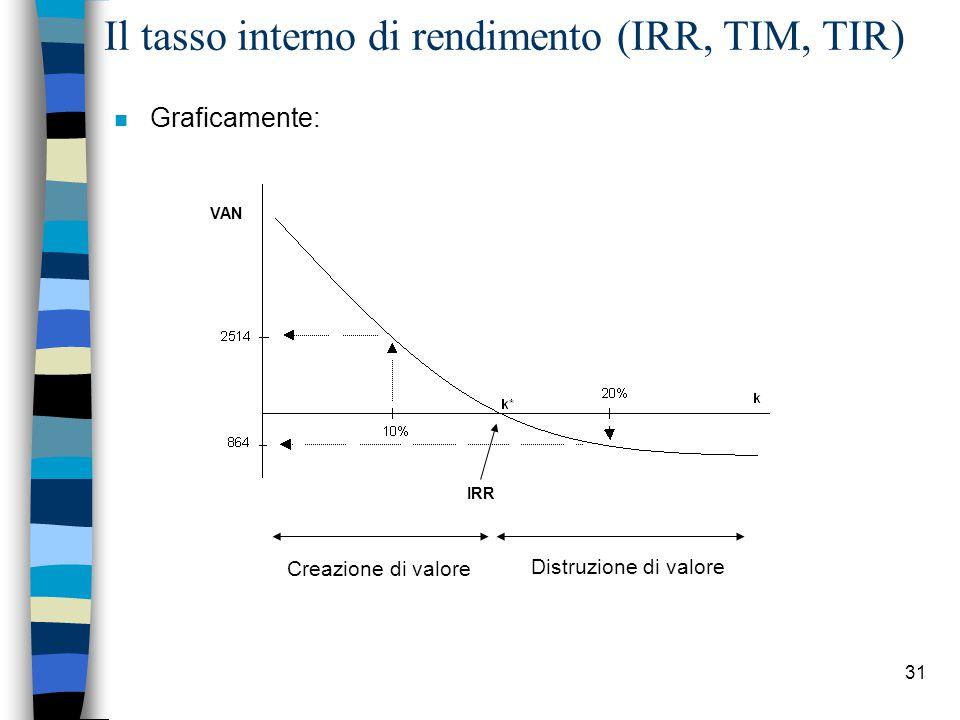 31 Il tasso interno di rendimento (IRR, TIM, TIR) VAN IRR n Graficamente: Creazione di valore Distruzione di valore
