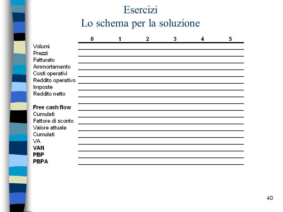 40 Esercizi Lo schema per la soluzione