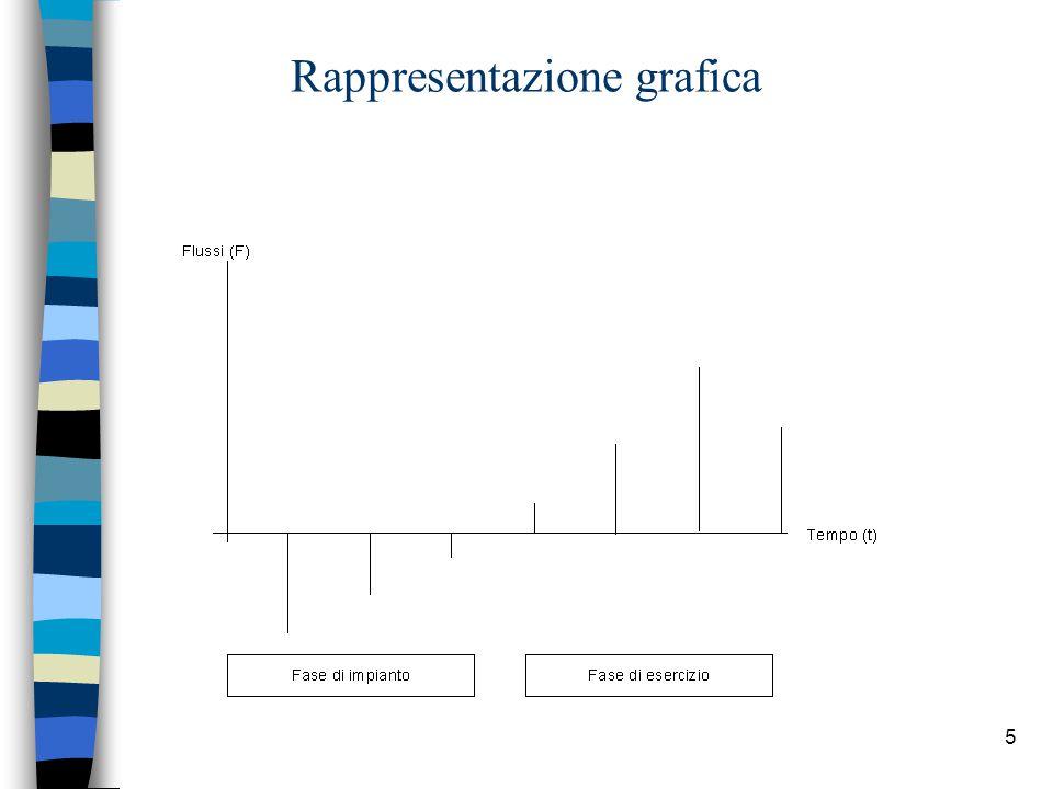 5 Rappresentazione grafica