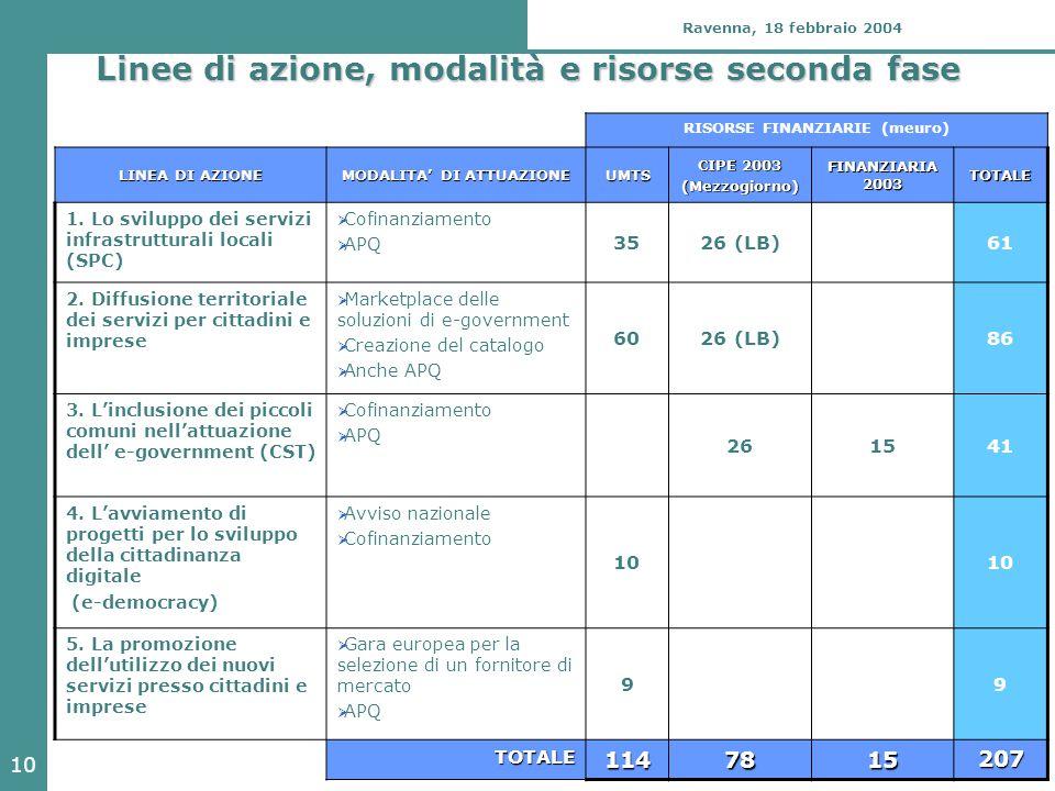 10 Ravenna, 18 febbraio 2004 Linee di azione, modalità e risorse seconda fase RISORSE FINANZIARIE (meuro) LINEA DI AZIONE MODALITA' DI ATTUAZIONE UMTS CIPE 2003 (Mezzogiorno) FINANZIARIA 2003 TOTALE 1.